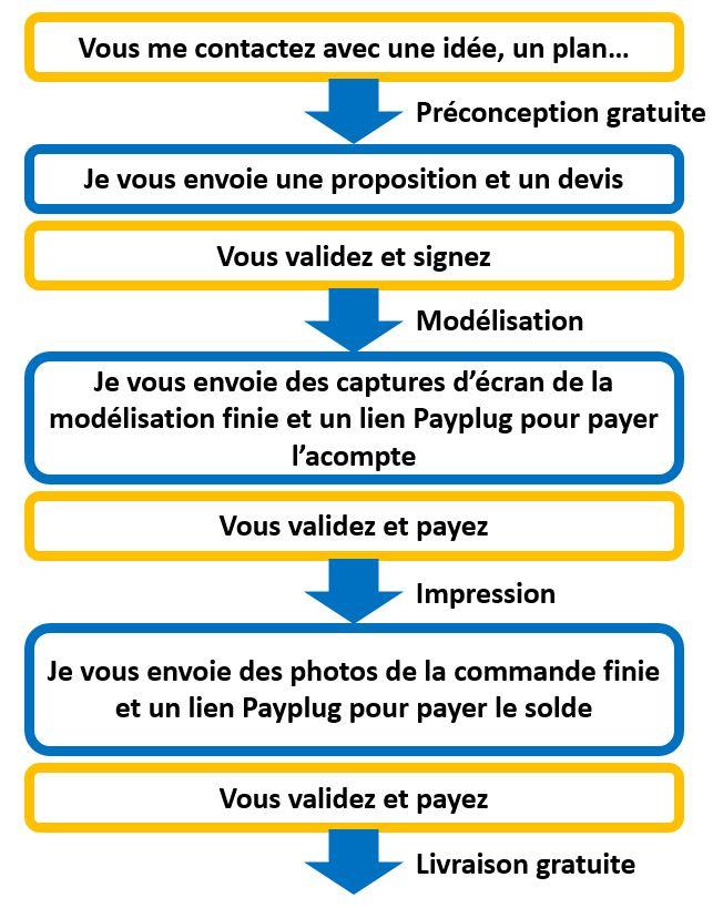 Explication paiement